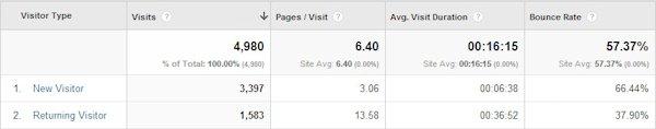 new-vs-returning-data-in-google-analytics